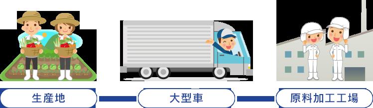 大型車ルート (生産地→原料加工工場)