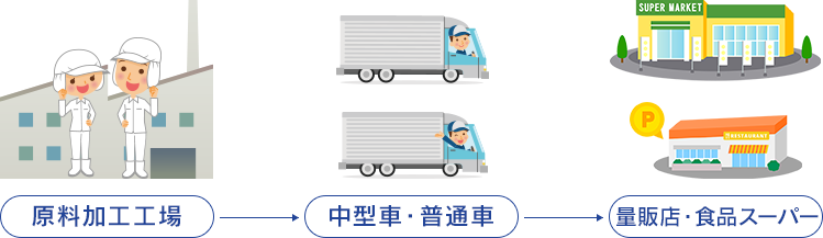中型車、・普通車ルート (原料加工工場→量販店・食品スーパー)